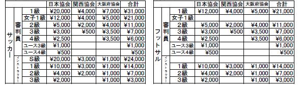 第4条協会が徴収する審判員・審判インストラクターの登録費